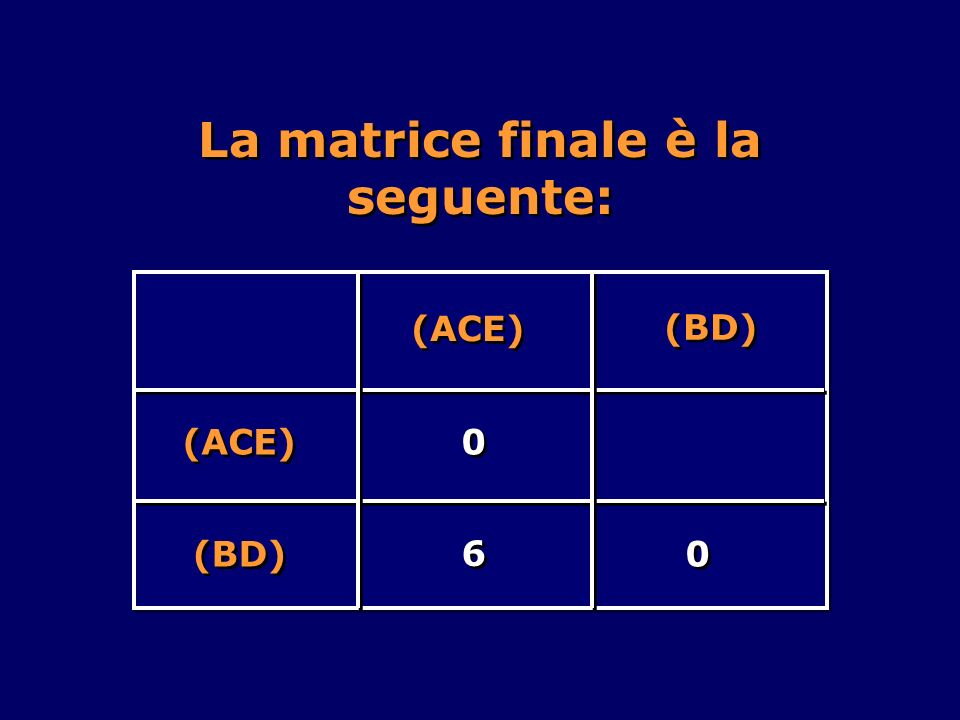 (BD) (ACE) 0 0 (BD) 6 6 0 0 La matrice finale è la seguente: