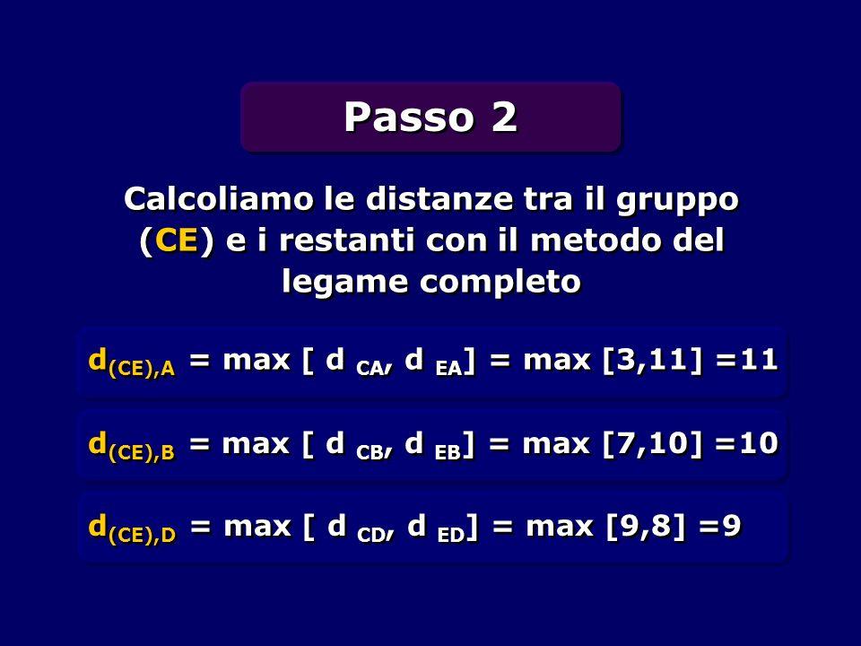 Calcoliamo le distanze tra il gruppo (CE) e i restanti con il metodo del legame completo d (CE),A = max [ d CA, d EA ] = max [3,11] =11 d (CE),B = max