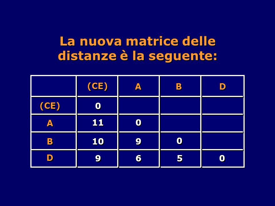 La nuova matrice delle distanze è la seguente: A A B B D D (CE) 0 0 10 9 9 (CE) 9 9 6 6 A A 5 5 B B D D 11 0 0 0 0 0 0