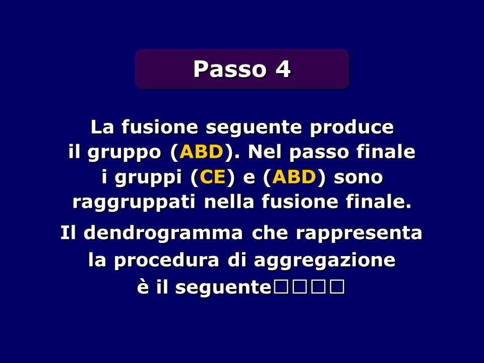 La fusione seguente produce il gruppo (ABD). Nel passo finale i gruppi (CE) e (ABD) sono raggruppati nella fusione finale. Il dendrogramma che rappres