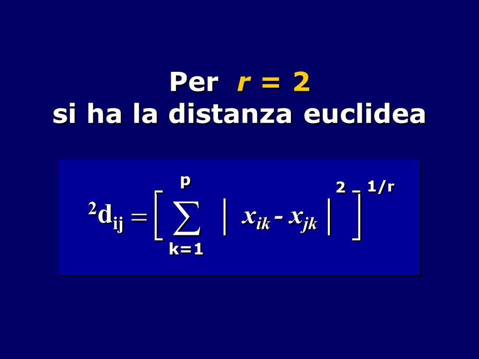 Legame semplice Le distanze tra i gruppi sono formate considerando la più piccola delle distanze istituibili a due a due tra tutti gli elementi dei due gruppi: d (UV)W = min [ d UW, d VW ]