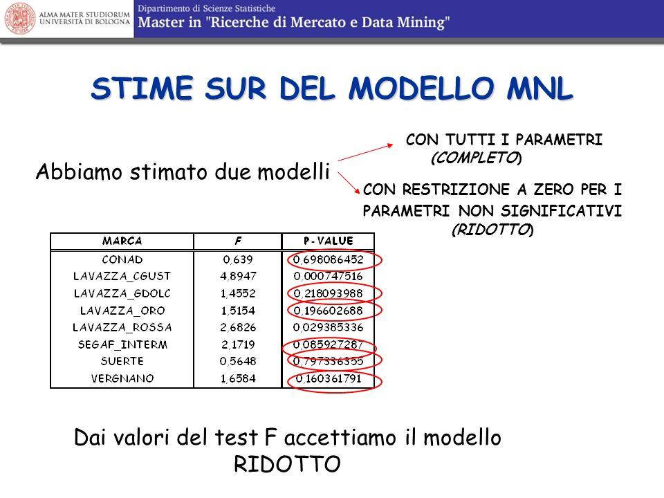 STIME SUR DEL MODELLO MNL Dai valori del test F accettiamo il modello RIDOTTO Abbiamo stimato due modelli CON TUTTI I PARAMETRI (COMPLETO) CON RESTRIZ