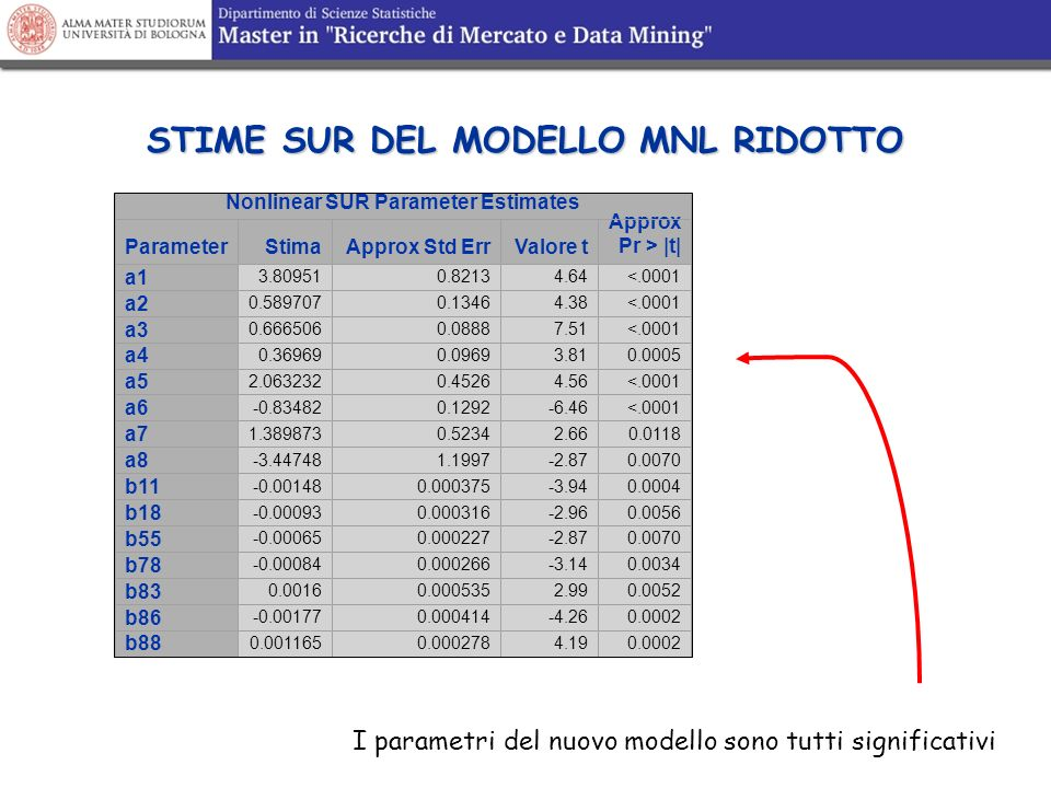 STIME SUR DEL MODELLO MNL RIDOTTO Nonlinear SUR Parameter Estimates ParameterStimaApprox Std ErrValore t Approx Pr > |t| a1 3.809510.82134.64<.0001 a2