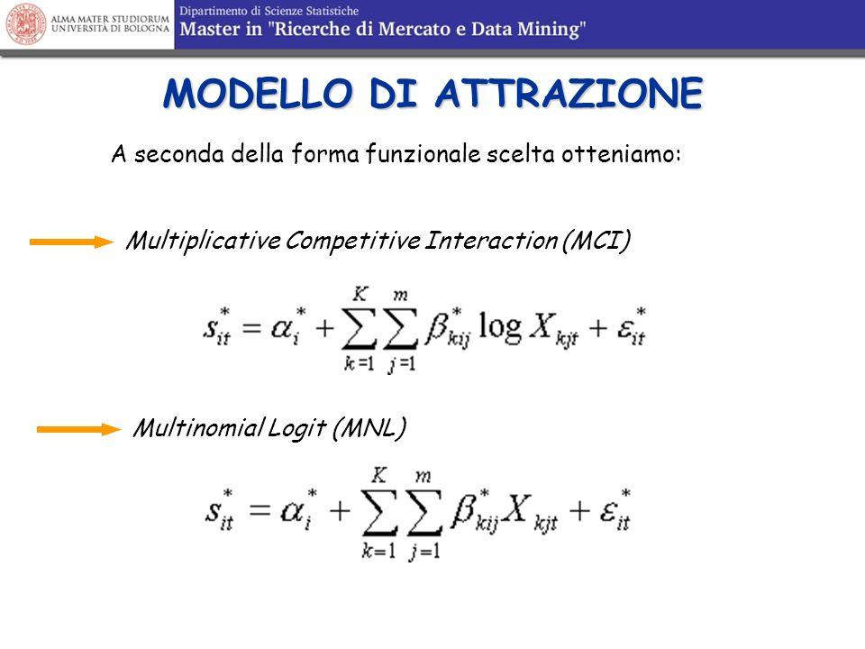 MODELLO DI ATTRAZIONE A seconda della forma funzionale scelta otteniamo: Multiplicative Competitive Interaction (MCI) Multinomial Logit (MNL)