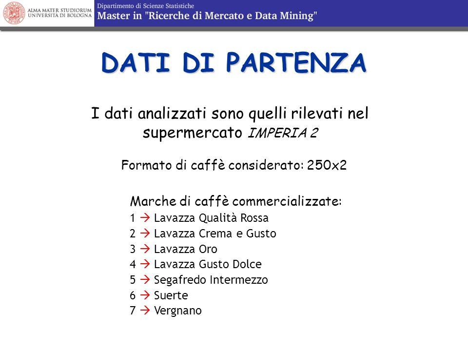 DATI DI PARTENZA I dati analizzati sono quelli rilevati nel supermercato IMPERIA 2 Formato di caffè considerato: 250x2 Marche di caffè commercializzat