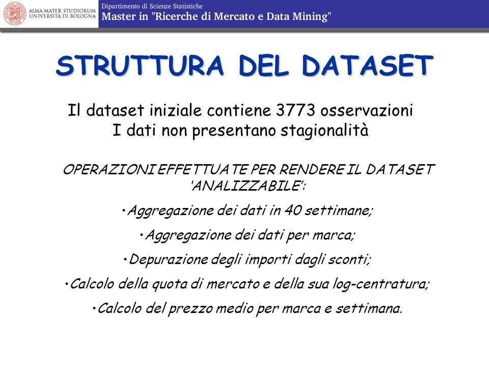 STRUTTURA DEL DATASET Il dataset iniziale contiene 3773 osservazioni I dati non presentano stagionalità OPERAZIONI EFFETTUATE PER RENDERE IL DATASET A