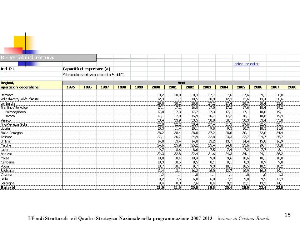 15 I Fondi Strutturali e il Quadro Strategico Nazionale nella programmazione 2007-2013 - lezione di Cristina Brasili