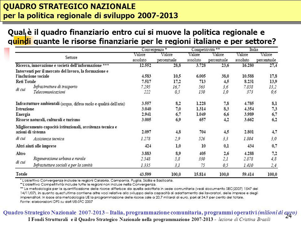 24 QUADRO STRATEGICO NAZIONALE per la politica regionale di sviluppo 2007-2013 QUADRO STRATEGICO NAZIONALE per la politica regionale di sviluppo 2007-2013 Qual è il quadro finanziario entro cui si muove la politica regionale e quindi quante le risorse finanziarie per le regioni italiane e per settore.