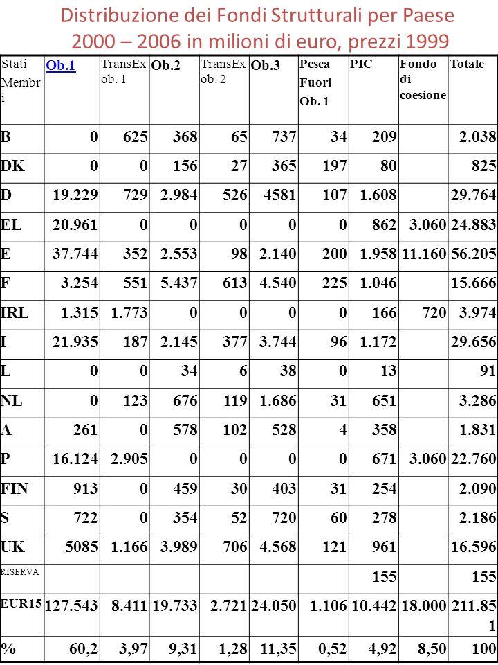 Distribuzione dei Fondi Strutturali per Paese 2000 – 2006 in milioni di euro, prezzi 1999 Stati Membr i Ob.1 TransEx ob. 1 Ob.2 TransEx ob. 2 Ob.3 Pes