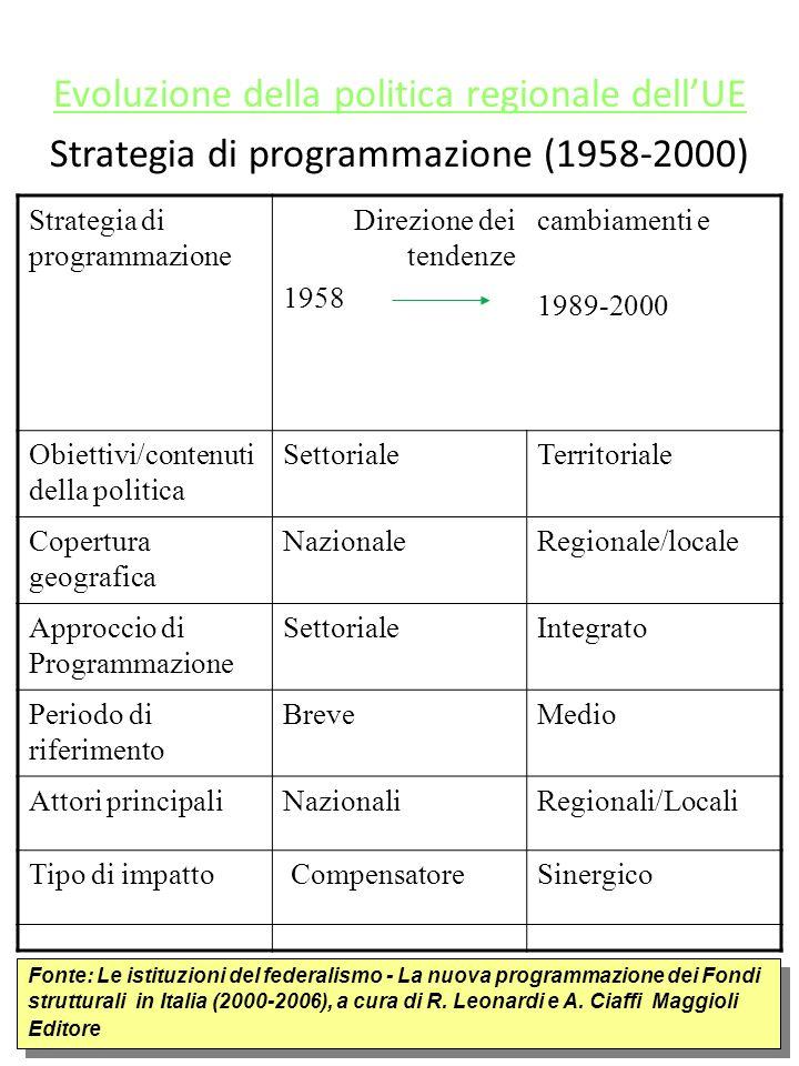 Evoluzione della politica regionale dellUE Strategia di programmazione (1958-2000) Strategia di programmazione Direzione dei tendenze 1958 cambiamenti