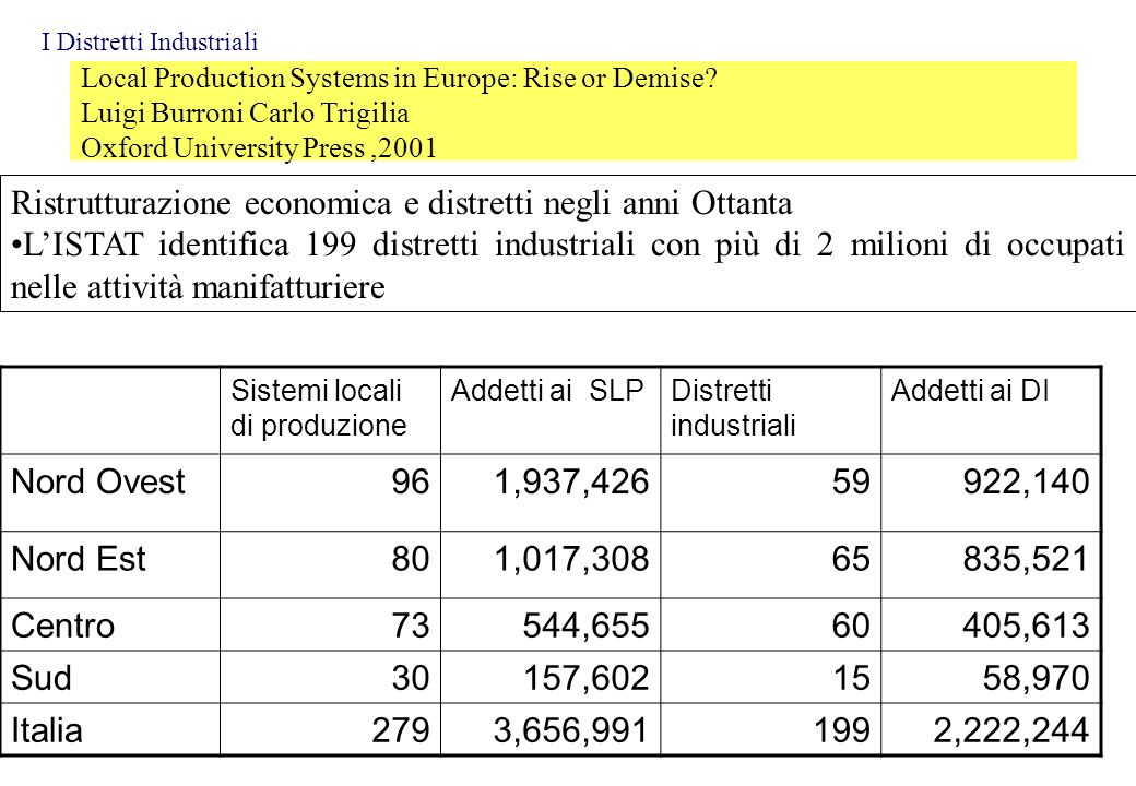 Local Production Systems in Europe: Rise or Demise? Luigi Burroni Carlo Trigilia Oxford University Press,2001 Ristrutturazione economica e distretti n