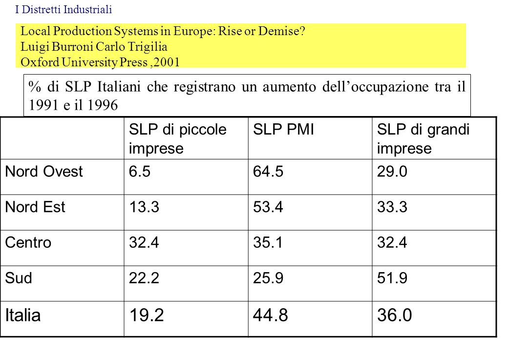 Local Production Systems in Europe: Rise or Demise? Luigi Burroni Carlo Trigilia Oxford University Press,2001 % di SLP Italiani che registrano un aume