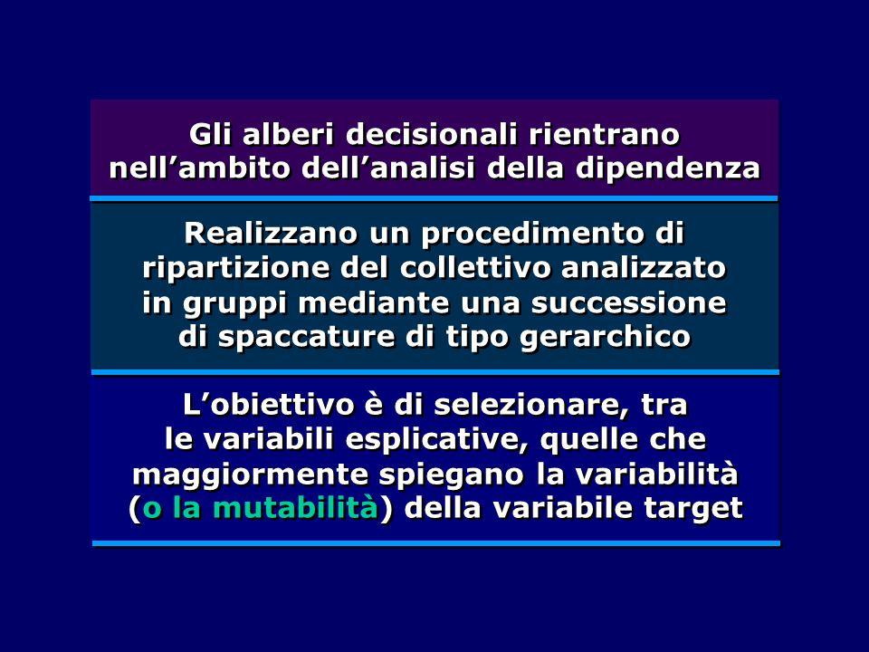 Regole di salvaguardia nella esecuzione dellanalisi: errore di stima nei gruppi formati forma della distribuzione della variabile dipendente