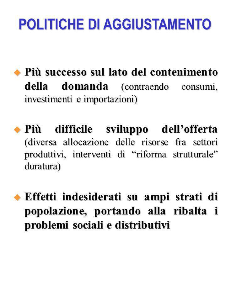 POLITICHE DI AGGIUSTAMENTO Più successo sul lato del contenimento della domanda (contraendo consumi, investimenti e importazioni) Più successo sul lat