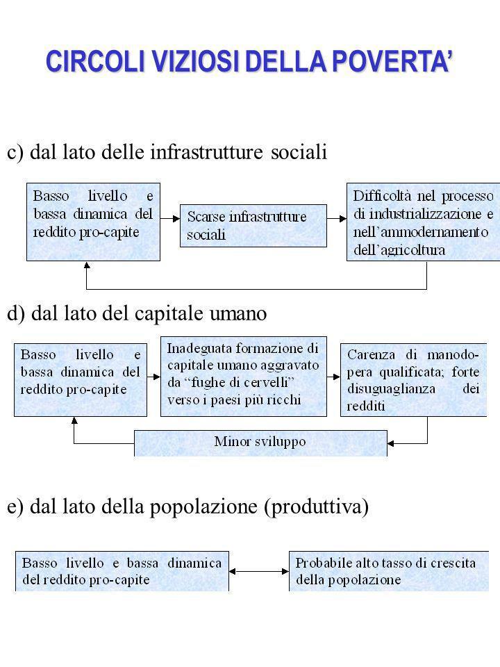 CIRCOLI VIZIOSI DELLA POVERTA c) dal lato delle infrastrutture sociali d) dal lato del capitale umano e) dal lato della popolazione (produttiva)