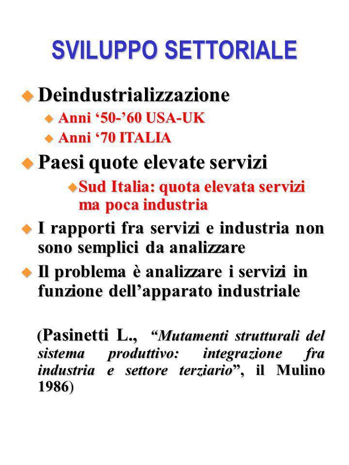 SVILUPPO SETTORIALE Deindustrializzazione Deindustrializzazione Anni 50-60 USA-UK Anni 50-60 USA-UK Anni 70 ITALIA Anni 70 ITALIA Paesi quote elevate