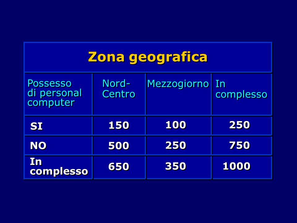 Zona geografica Possesso di personal computer Nord- Centro Mezzogiorno In complesso SI NO In complesso 150 500 650 100 250 350 250 750 1000