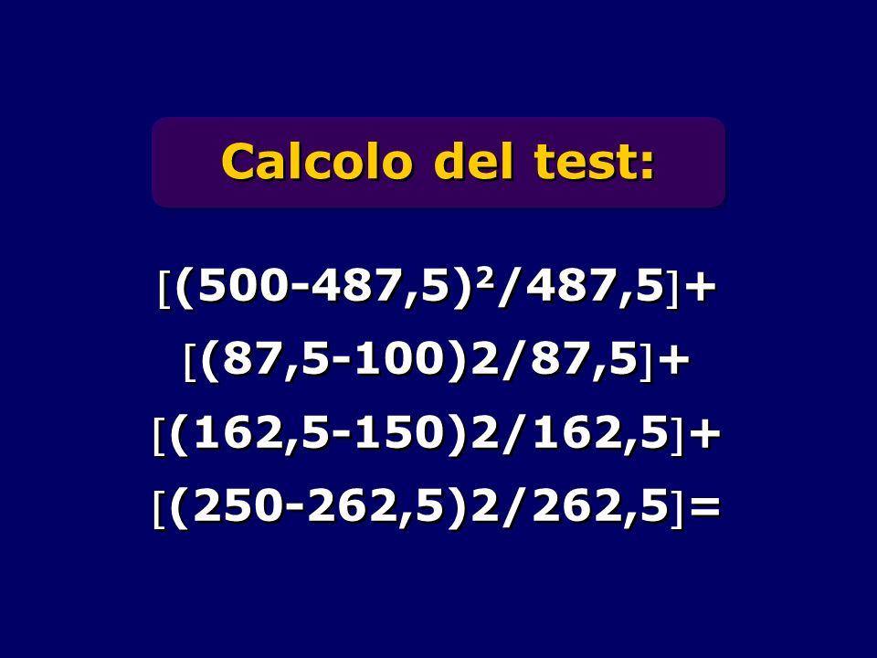 Calcolo del test: (500-487,5) 2 /487,5+ (87,5-100)2/87,5+ (162,5-150)2/162,5+ (250-262,5)2/262,5= (500-487,5) 2 /487,5+ (87,5-100)2/87,5+ (162,5-150)2