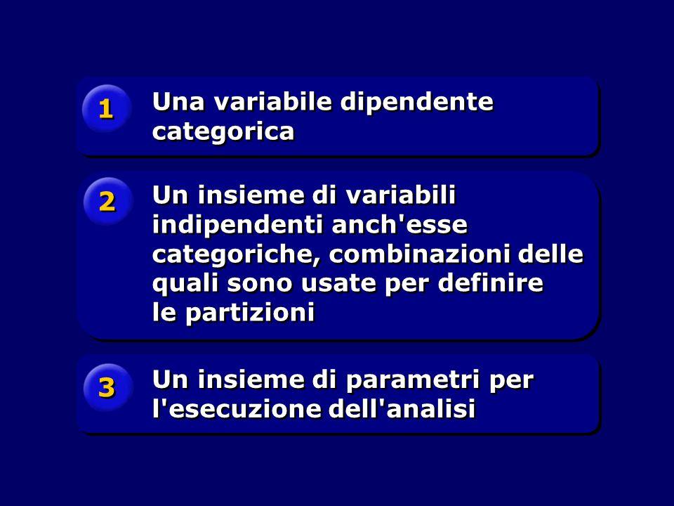 1 1 Una variabile dipendente categorica 2 2 Un insieme di variabili indipendenti anch'esse categoriche, combinazioni delle quali sono usate per defini