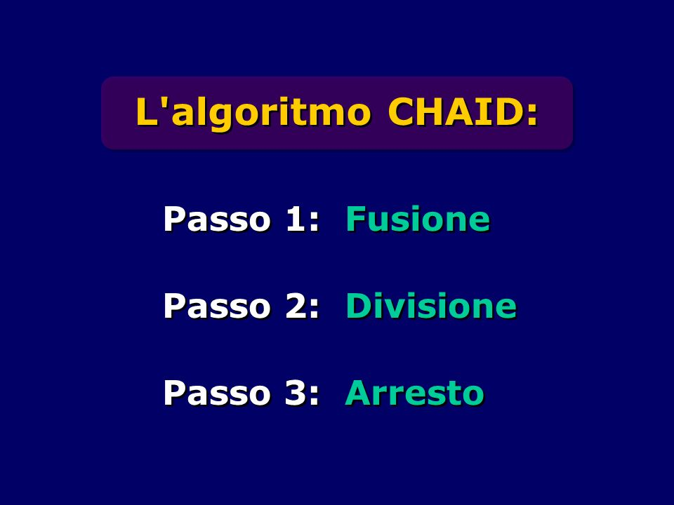 L'algoritmo CHAID: Passo 1: Fusione Passo 2: Divisione Passo 3: Arresto