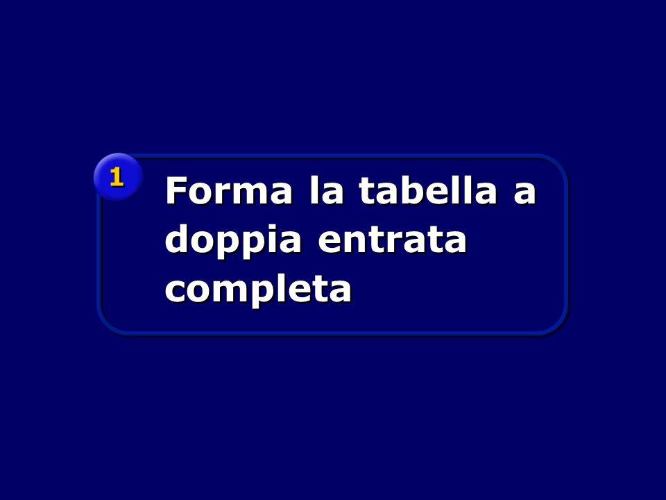 Forma la tabella a doppia entrata completa 1 1