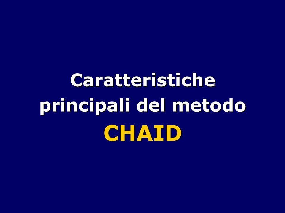 CHAID unisce le categorie del predittore che sono omogenee rispetto alla variabile dipendente, ma mantiene distinte tutte le categorie che sono eterogenee