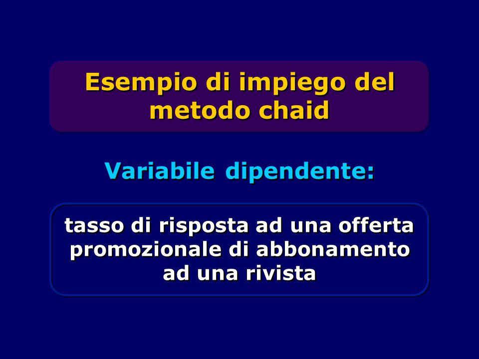 Variabile dipendente: tasso di risposta ad una offerta promozionale di abbonamento ad una rivista Esempio di impiego del metodo chaid
