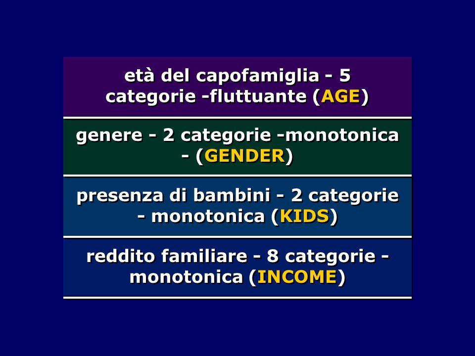 genere - 2 categorie -monotonica - (GENDER) presenza di bambini - 2 categorie - monotonica (KIDS) reddito familiare - 8 categorie - monotonica (INCOME