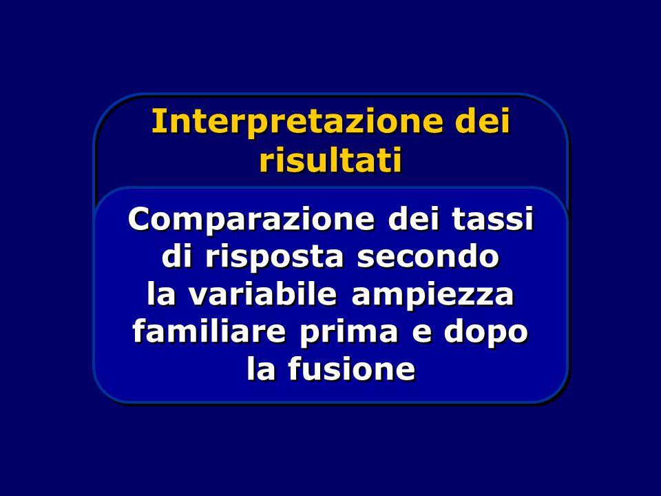 Interpretazione dei risultati Comparazione dei tassi di risposta secondo la variabile ampiezza familiare prima e dopo la fusione