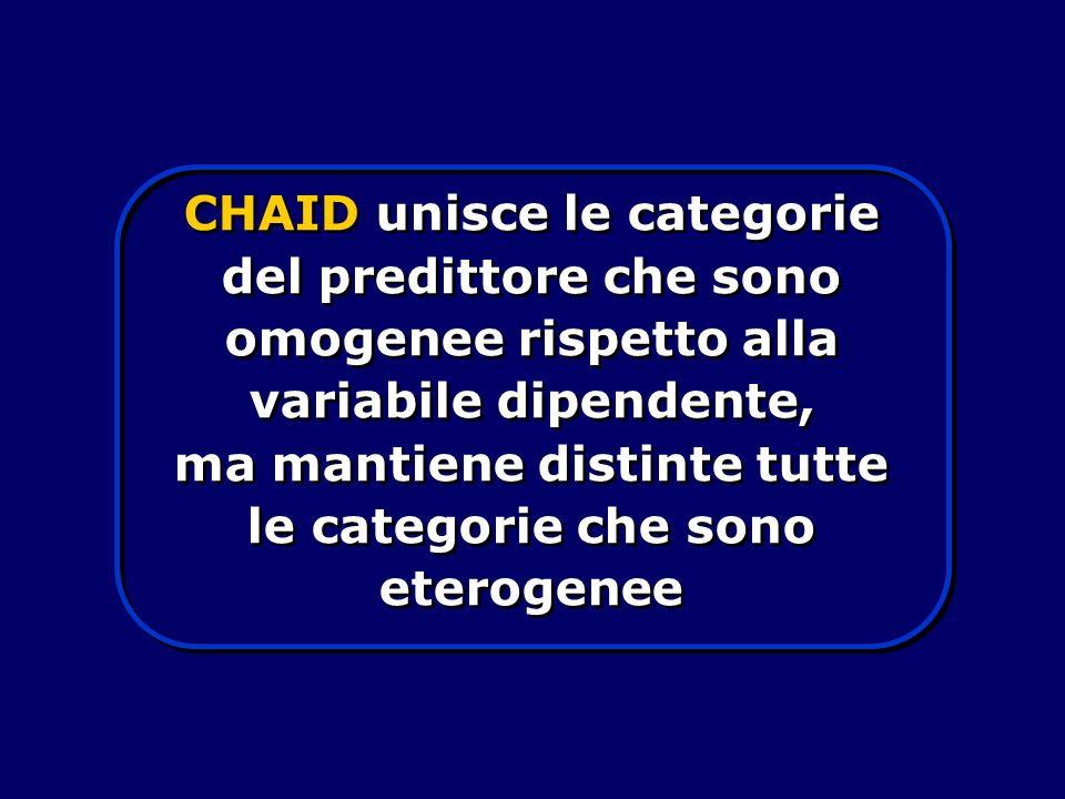 genere - 2 categorie -monotonica - (GENDER) presenza di bambini - 2 categorie - monotonica (KIDS) reddito familiare - 8 categorie - monotonica (INCOME) età del capofamiglia - 5 categorie -fluttuante (AGE)