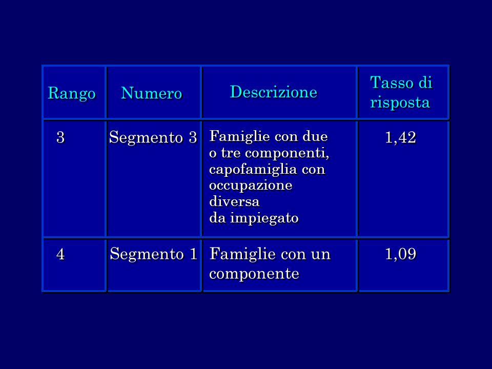 Rango Numero Descrizione Tasso di risposta 3 3 4 4 Segmento 3 Segmento 1 Famiglie con due o tre componenti, capofamiglia con occupazione diversa da im