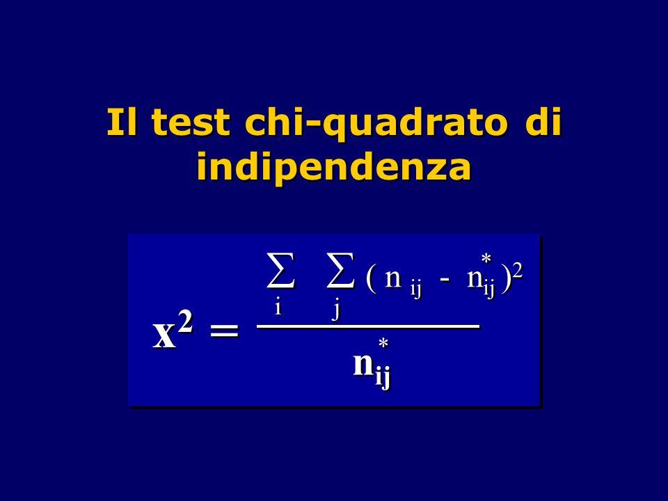 Il test chi-quadrato di indipendenza i i j j ( n ij - n ij ) 2 * * n ij * * x 2 =
