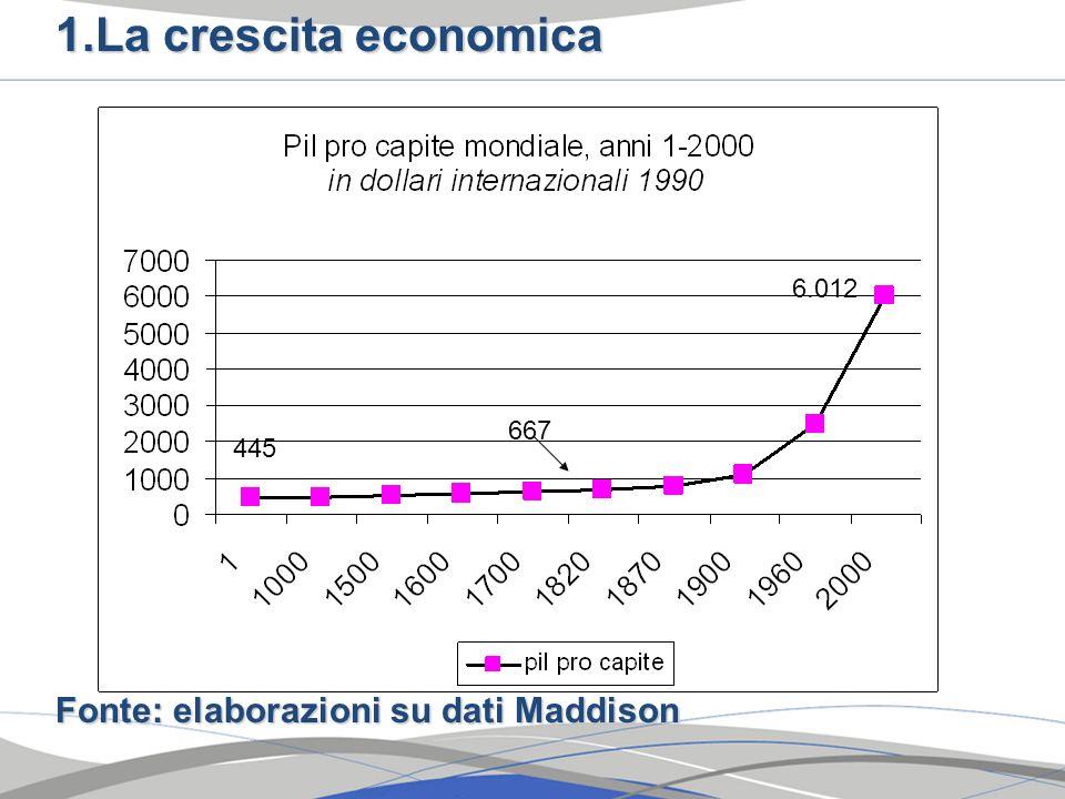 1.La crescita economica Fonte: elaborazioni su dati Maddison 667 445 6.012
