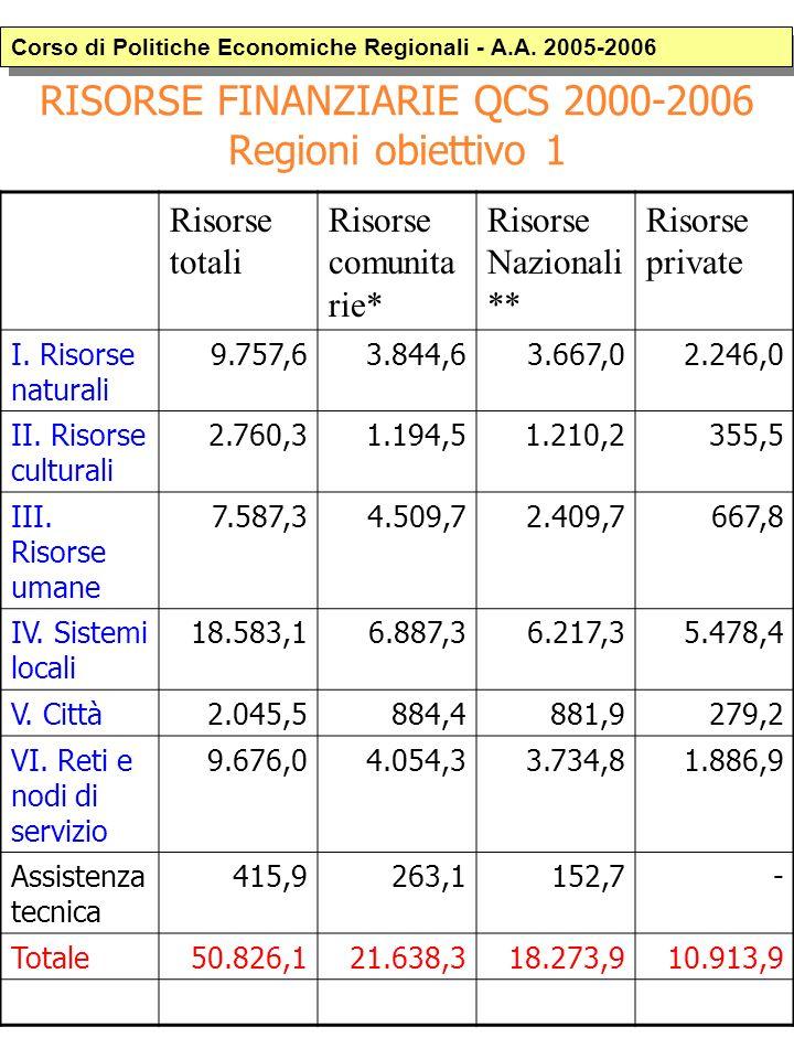 RISORSE FINANZIARIE QCS 2000-2006 Regioni obiettivo 1 Risorse totali Risorse comunita rie* Risorse Nazionali ** Risorse private I.