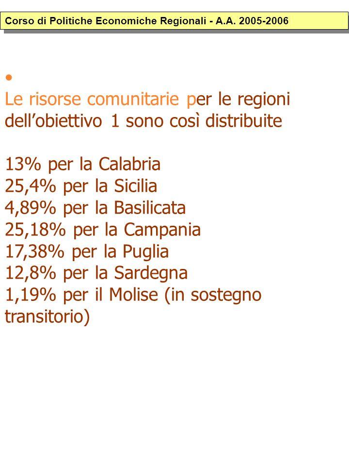 Le risorse comunitarie per le regioni dellobiettivo 1 sono così distribuite 13% per la Calabria 25,4% per la Sicilia 4,89% per la Basilicata 25,18% per la Campania 17,38% per la Puglia 12,8% per la Sardegna 1,19% per il Molise (in sostegno transitorio) Corso di Politiche Economiche Regionali - A.A.