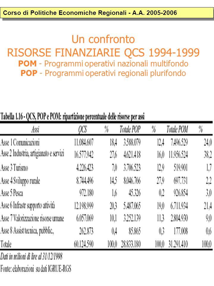Un confronto RISORSE FINANZIARIE QCS 1994-1999 POM - Programmi operativi nazionali multifondo POP - Programmi operativi regionali plurifondo Corso di Politiche Economiche Regionali - A.A.