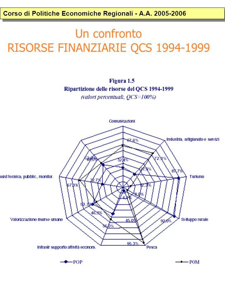 Un confronto RISORSE FINANZIARIE QCS 1994-1999 Corso di Politiche Economiche Regionali - A.A.