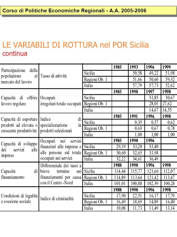 LE VARIABILI DI ROTTURA nel POR Sicilia continua Corso di Politiche Economiche Regionali - A.A.