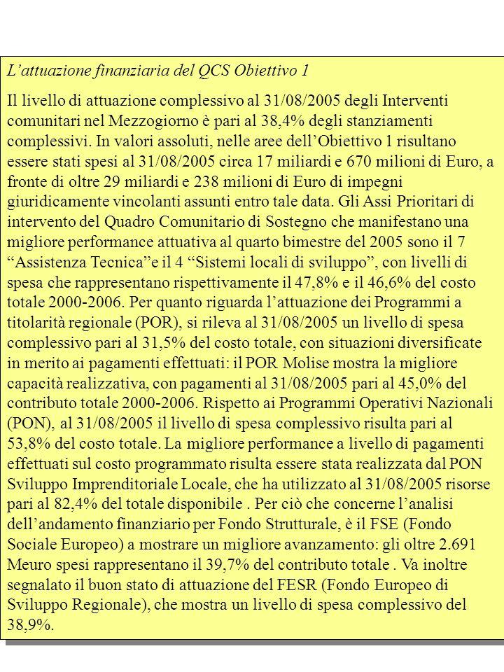 Lattuazione finanziaria del QCS Obiettivo 1 Il livello di attuazione complessivo al 31/08/2005 degli Interventi comunitari nel Mezzogiorno è pari al 38,4% degli stanziamenti complessivi.