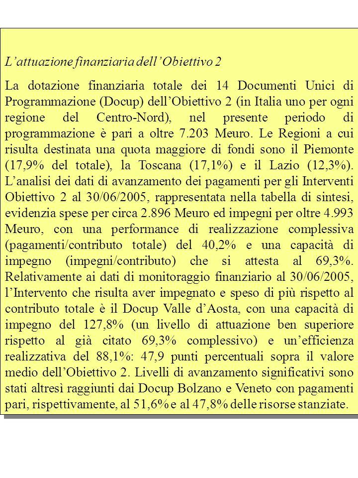 Lattuazione finanziaria dell Obiettivo 2 La dotazione finanziaria totale dei 14 Documenti Unici di Programmazione (Docup) dellObiettivo 2 (in Italia uno per ogni regione del Centro-Nord), nel presente periodo di programmazione è pari a oltre 7.203 Meuro.