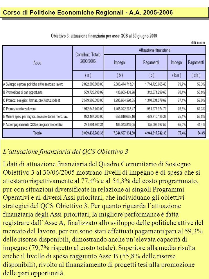 Lattuazione finanziaria del QCS Obiettivo 3 I dati di attuazione finanziaria del Quadro Comunitario di Sostegno Obiettivo 3 al 30/06/2005 mostrano livelli di impegno e di spesa che si attestano rispettivamente al 77,4% e al 54,3% del costo programmato, pur con situazioni diversificate in relazione ai singoli Programmi Operativi e ai diversi Assi prioritari, che individuano gli obiettivi strategici del QCS Obiettivo 3.