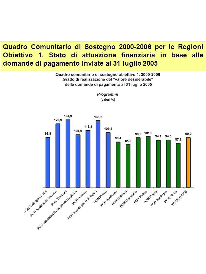 Quadro Comunitario di Sostegno 2000-2006 per le Regioni Obiettivo 1. Stato di attuazione finanziaria in base alle domande di pagamento inviate al 31 l