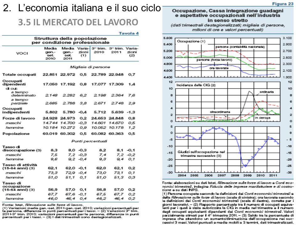 2. Leconomia italiana e il suo ciclo 3.5 IL MERCATO DEL LAVORO 20