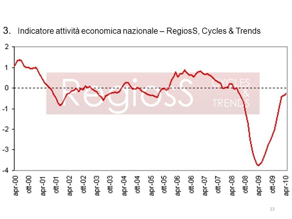 3. Indicatore attività economica nazionale – RegiosS, Cycles & Trends 23