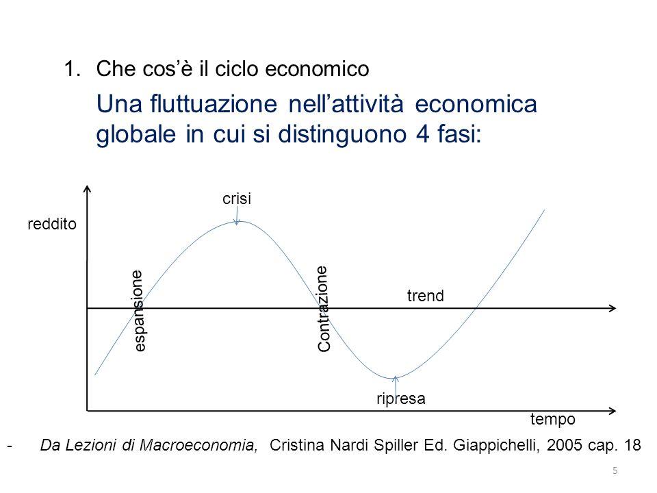 1.Che cosè il ciclo economico Una fluttuazione nellattività economica globale in cui si distinguono 4 fasi: 5 -Da Lezioni di Macroeconomia, Cristina N