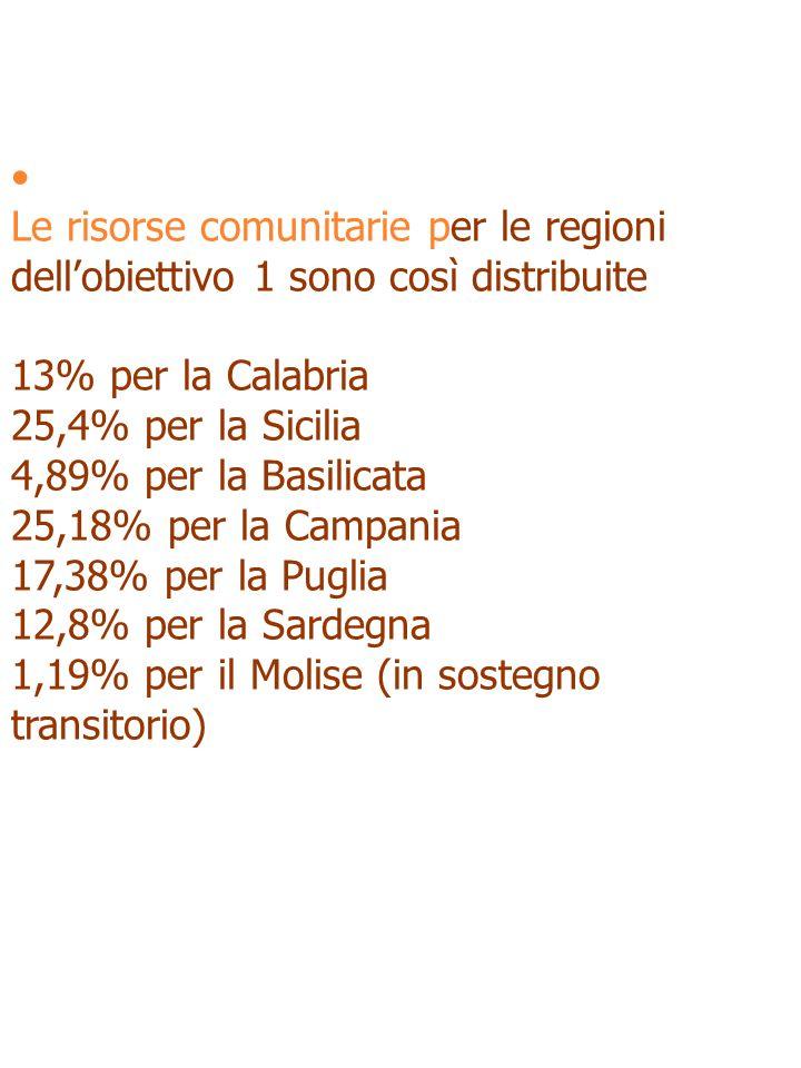 Le risorse comunitarie per le regioni dellobiettivo 1 sono così distribuite 13% per la Calabria 25,4% per la Sicilia 4,89% per la Basilicata 25,18% per la Campania 17,38% per la Puglia 12,8% per la Sardegna 1,19% per il Molise (in sostegno transitorio)