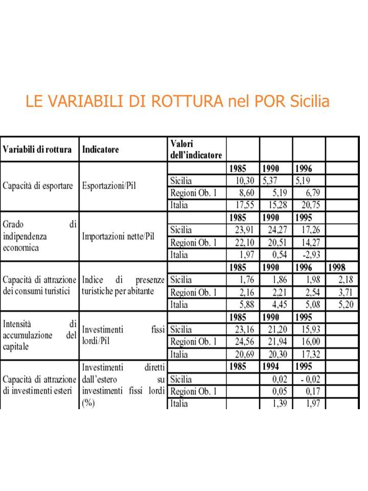 LE VARIABILI DI ROTTURA nel POR Sicilia