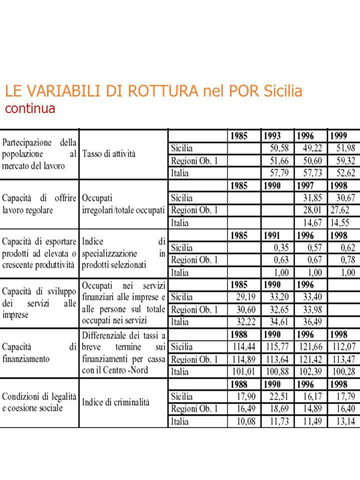 LE VARIABILI DI ROTTURA nel POR Sicilia continua