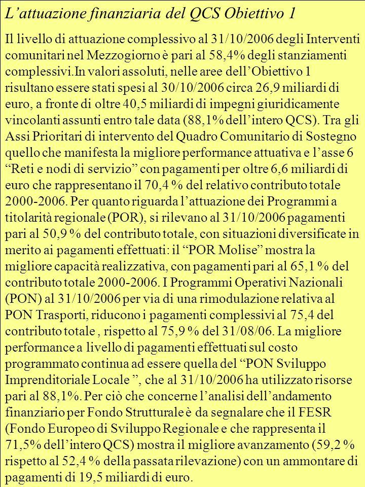 Lattuazione finanziaria del QCS Obiettivo 1 Il livello di attuazione complessivo al 31/10/2006 degli Interventi comunitari nel Mezzogiorno è pari al 58,4% degli stanziamenti complessivi.In valori assoluti, nelle aree dellObiettivo 1 risultano essere stati spesi al 30/10/2006 circa 26,9 miliardi di euro, a fronte di oltre 40,5 miliardi di impegni giuridicamente vincolanti assunti entro tale data (88,1% dellintero QCS).