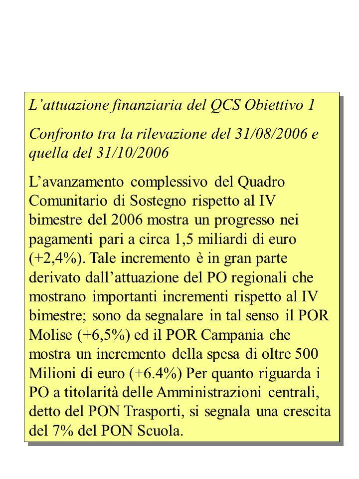 Lattuazione finanziaria del QCS Obiettivo 1 Confronto tra la rilevazione del 31/08/2006 e quella del 31/10/2006 Lavanzamento complessivo del Quadro Comunitario di Sostegno rispetto al IV bimestre del 2006 mostra un progresso nei pagamenti pari a circa 1,5 miliardi di euro (+2,4%).